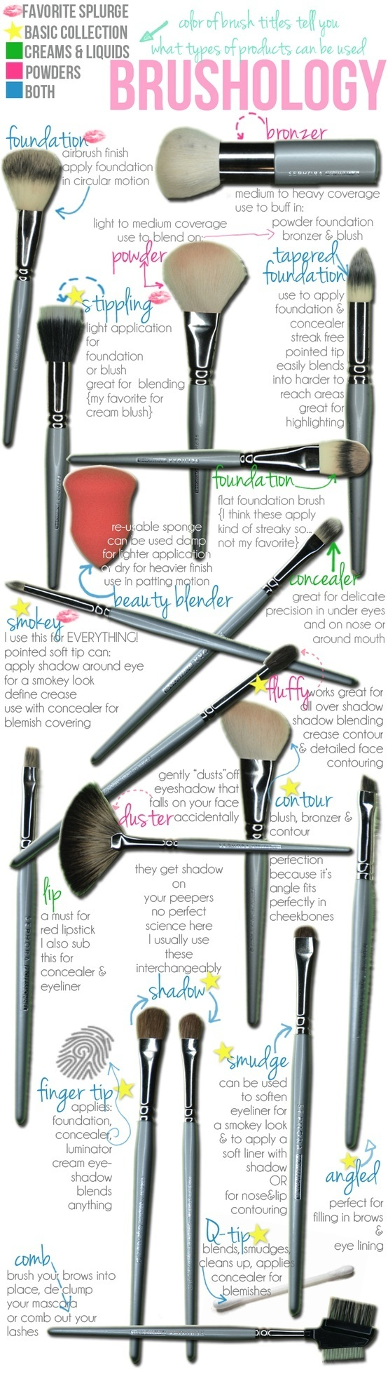 Makeup Brushes Guidelines